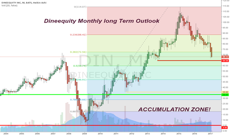 DIN: Dineequity Monthly long Term Outlook