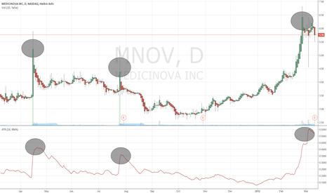MNOV: $MNOV Short