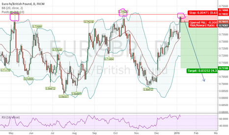 EURGBP: EURGBP Triple top- Short