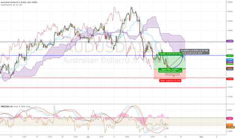 AUDUSD: Looks like LONG for me