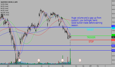 CRM: CRM HUGE VOLUME AND GAP UP BOUNCE OFF SUPPORT.