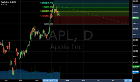 AAPL: Next Resistance Levels for AAPL
