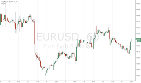 EURUSD: EURUSD: will the 1.25700 mark be breached?