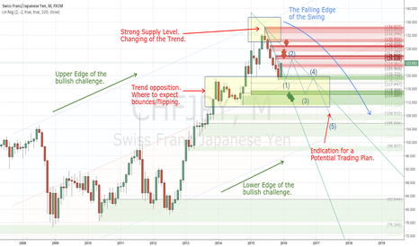 CHFJPY: CHFJPY - Identifying the main trend for Sell Opportunties
