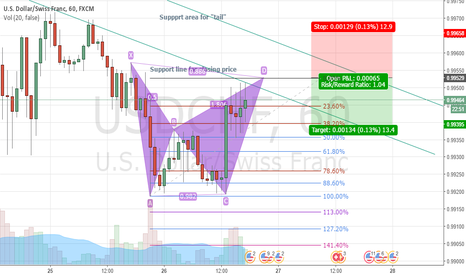 USDCHF: Possible bearish bat formation