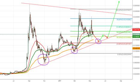 XMRBTC: Monero Analysis For NEXT PUMP (+80% PROFIT)