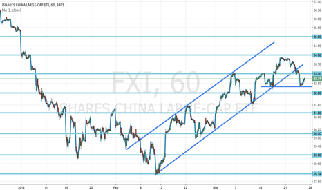 FXI: FXI channel breakdown