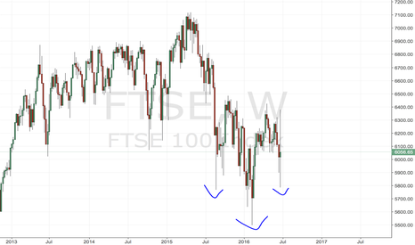 FTSE: inverse head and shoulders
