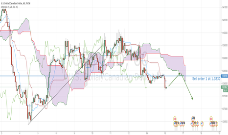 USDCAD: CAD trend strong as oil rebound fast