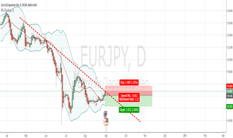 EURJPY: IM GOING FOR SHORT (SHORT TERM)