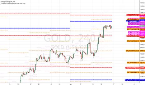 GOLD: near resistance