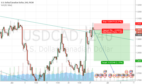 USDCAD: Posible short on USDCAD