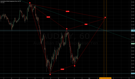 AUDJPY: bear gartley