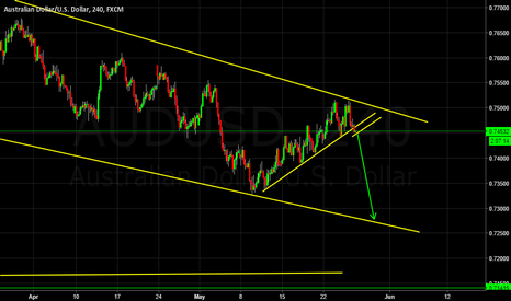 AUDUSD: Possible short move imminent.