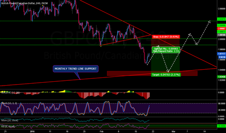 GBPCAD: GBPCAD ONE MORE SHORT PLEASE!!!