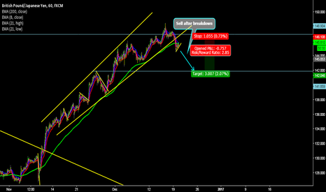 GBPJPY: Sell GJ after Break down