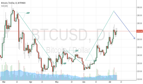 BTCUSD: I think BTC will go as high as $300.00 Then spiral downwards