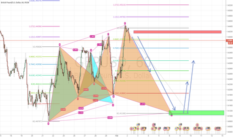 GBPUSD: Short GBPUSD and then may seeking for Long Opportunity