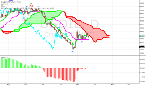 USOIL: It is time we enter the CLOUD!