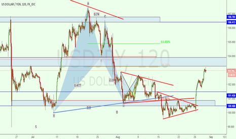 USDJPY: UJ Bearish Movement Coming Up