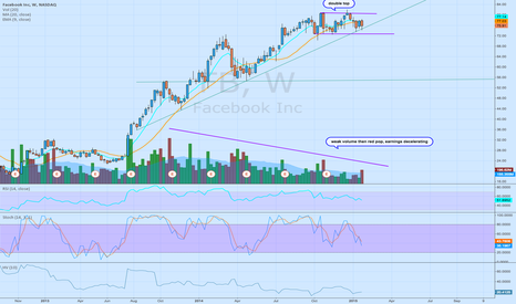 FB: Overpriced and About to go into massive spending mode