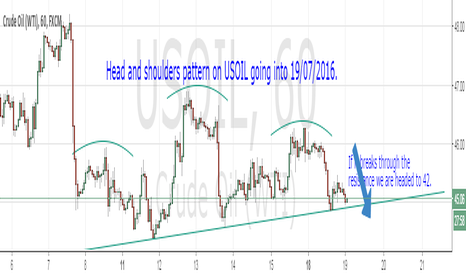 USOIL: A head and shoulders pattern on USOIL.