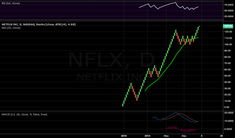 NFLX: For your price only
