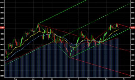 CL1!: Crude short term short