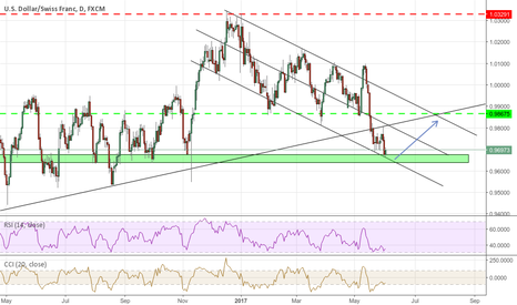 USDCHF: USD/CHF possible correction?