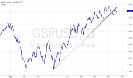 GBPUSD: see it this way?