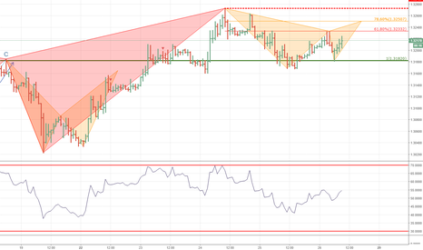 GBPUSD: Another Gartley shows up on Cable