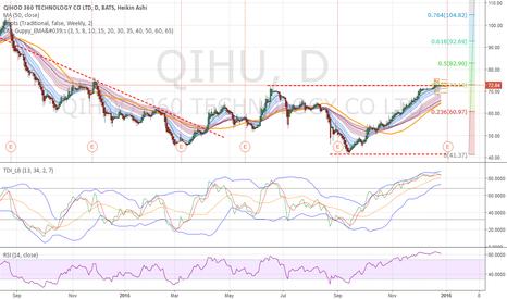QIHU: QIHU - Oversold, pausing at swing resistance and .382 retrace