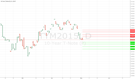 TYM2015: Daily Support and Resistance for 10 year note