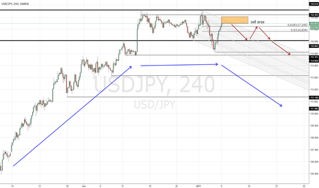 USDJPY: short idea