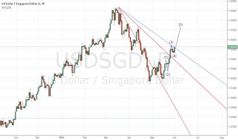 USDSGD: USDSGD is about to break the 3rd trend line