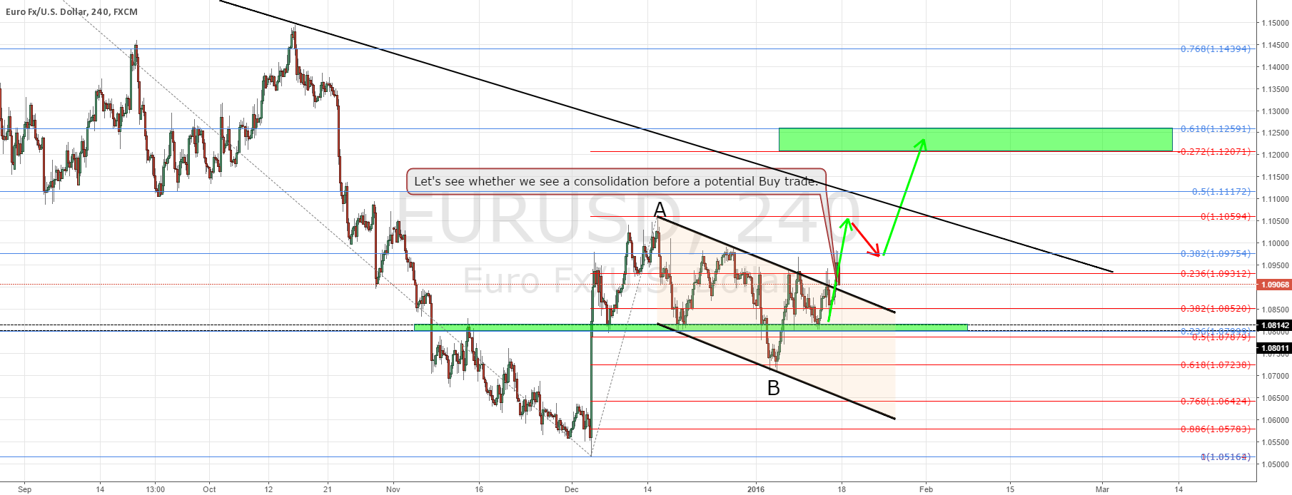 EURUSD update and trade plan