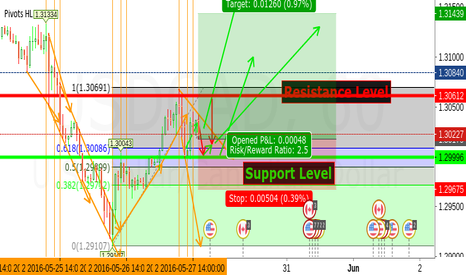 USDCAD: USD/CAD Long Prediction