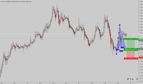 GBPNZD: GBPNZD Potential Bullish Cypher 15Min Chart