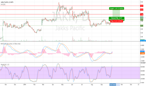 JAKK: Low Float High Short = Money Squeeze