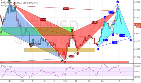 NZDUSD: Bullish cypher