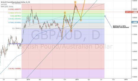 GBPAUD: GBP/AUD BUYING AT FIB RETRACEMENT