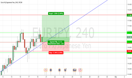 EURJPY: EUR/JPY BIT CLEARER WITHOUT RSI INDICATOR