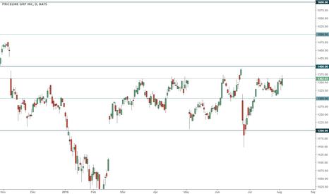 PCLN: PCLN trading range