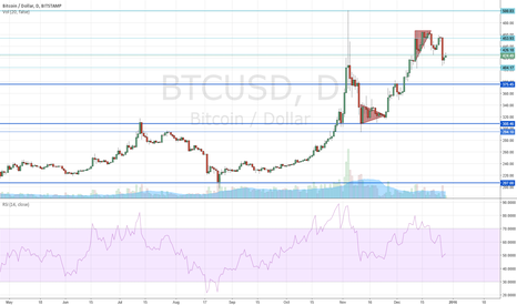 BTCUSD: Bitcoin Next Move