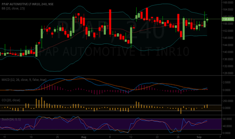 PPAP: PPAP AUTOMOTIVE BUY 158 TARGET 180 STOP AT 148