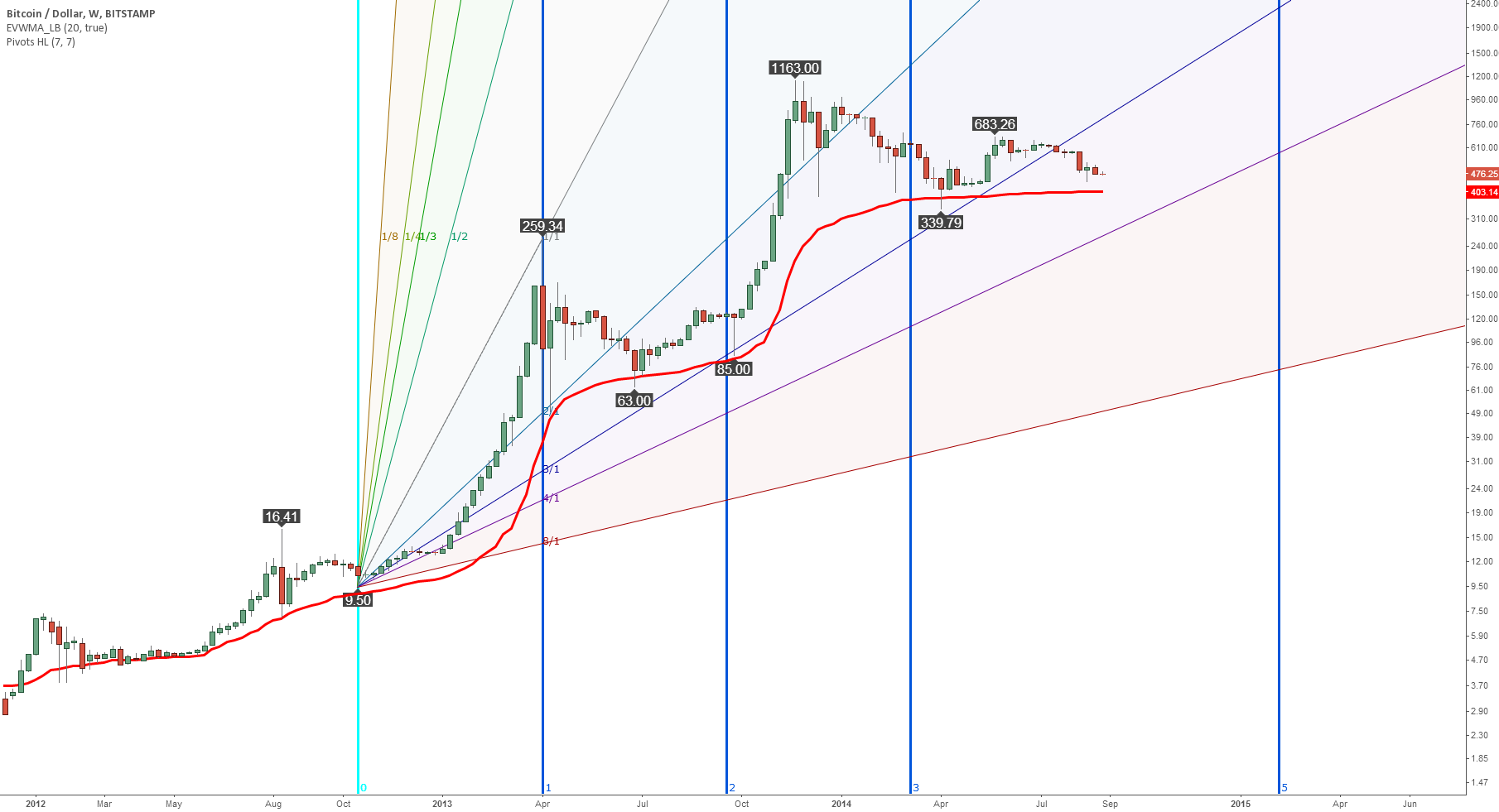 Predicting the next Bitcoin bubble with Fibonacci time zones