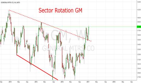 GM: Sector Rotation: GM Descending Broadening Wedge