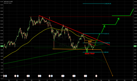 AAPL: Can APPLE now break the shortterm  - downtrend?