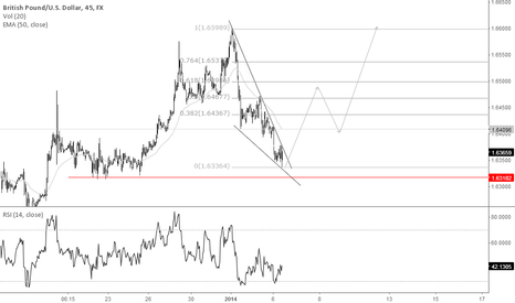 GBPUSD: as long as support holds