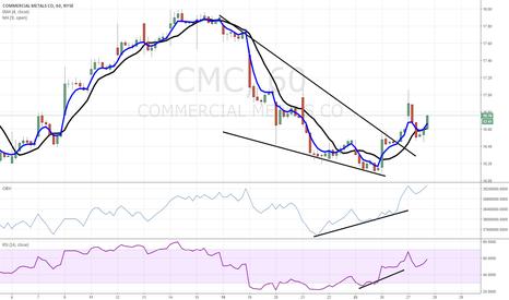 CMC: $CMC bullish wedge breakout